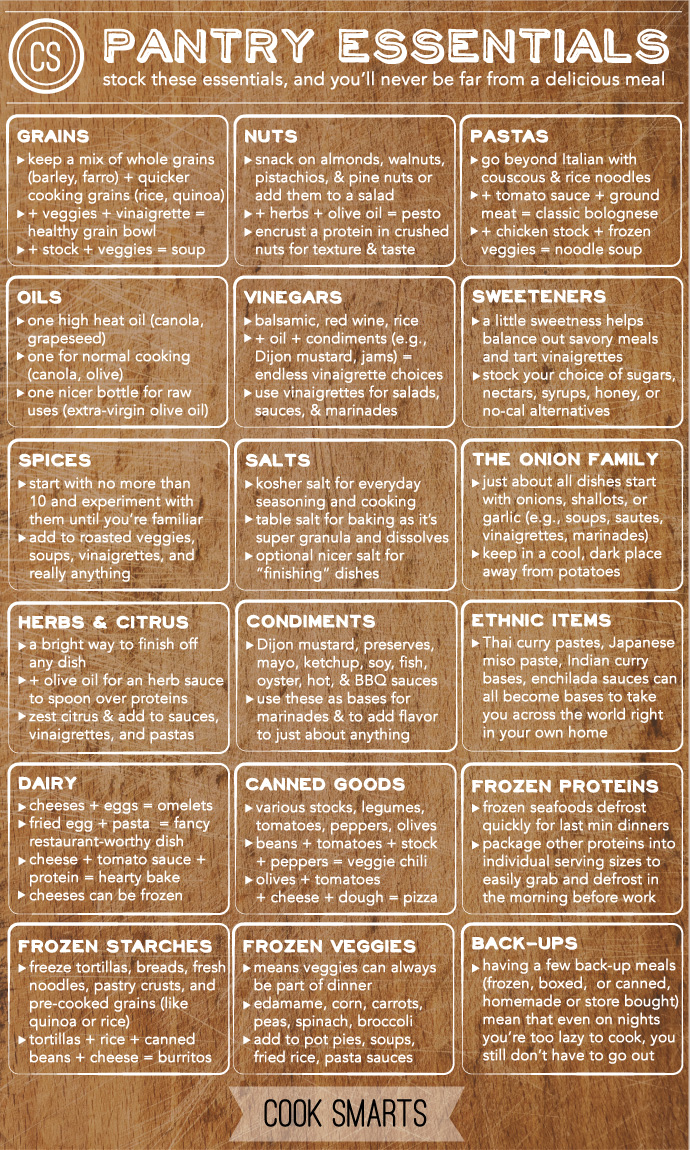 List of Pantry Essentials by Cook Smarts