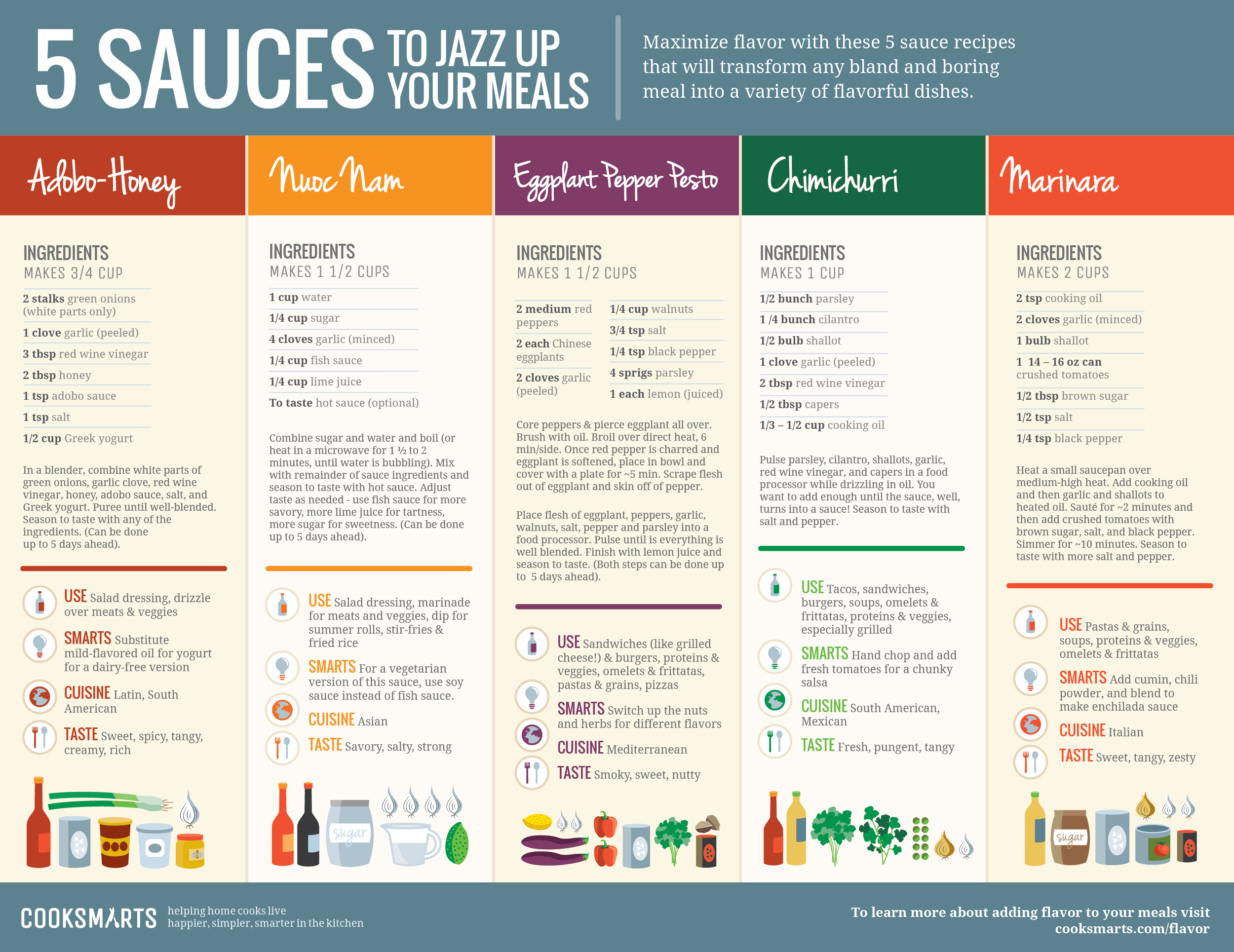 Five Sauces to Jazz Up Your Meals by @cooksmarts #recipes