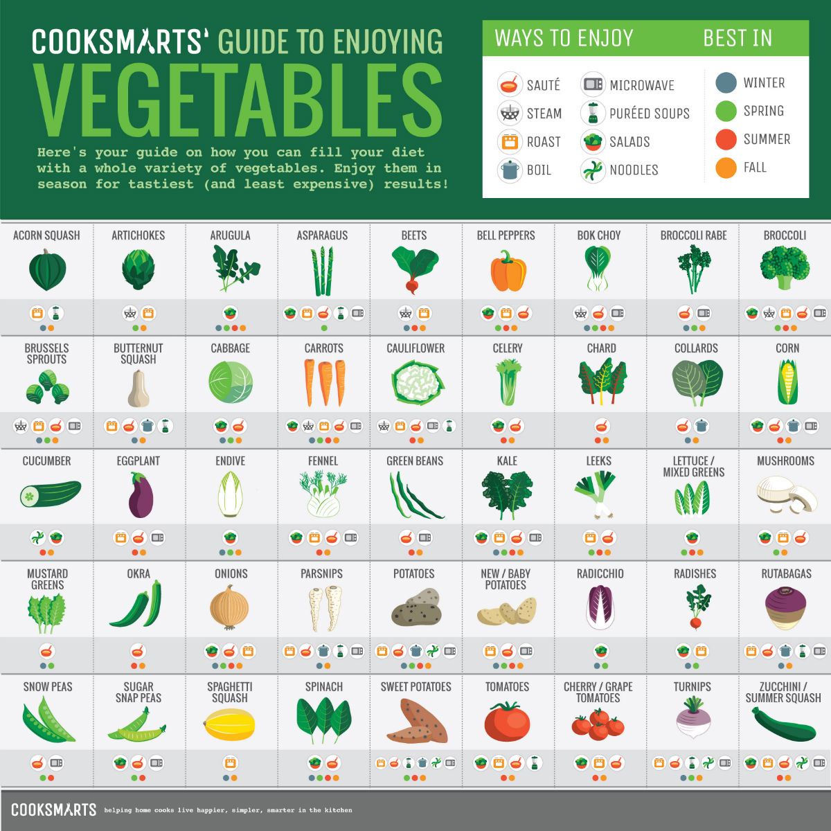 100 ways to cook vegetables #infographic by @cooksmarts