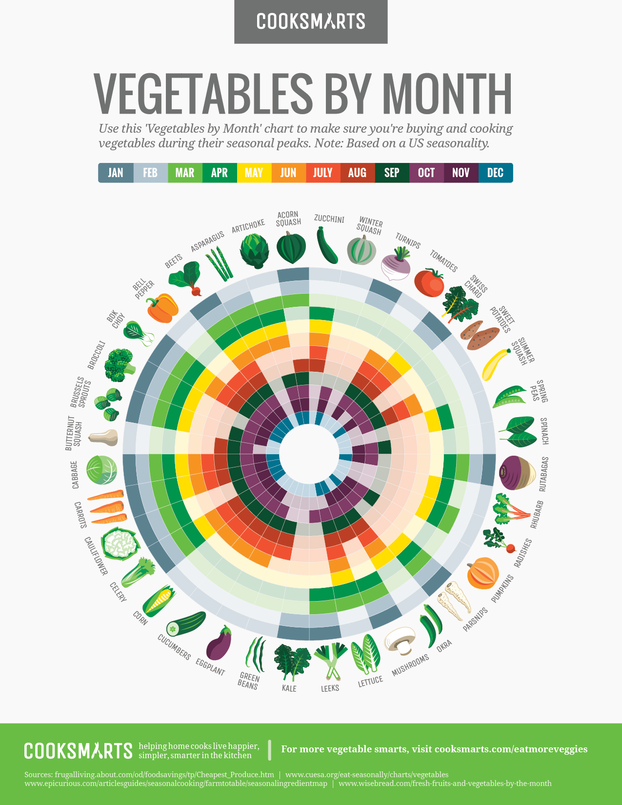 Vegetables by month chart cook smarts