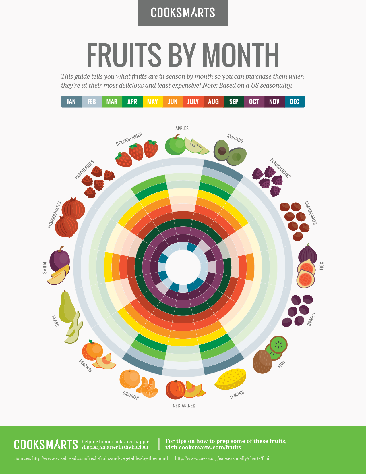 Fruits By Month Us