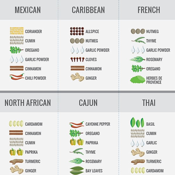 The Ultimate Guide to Spices | Cook Smarts