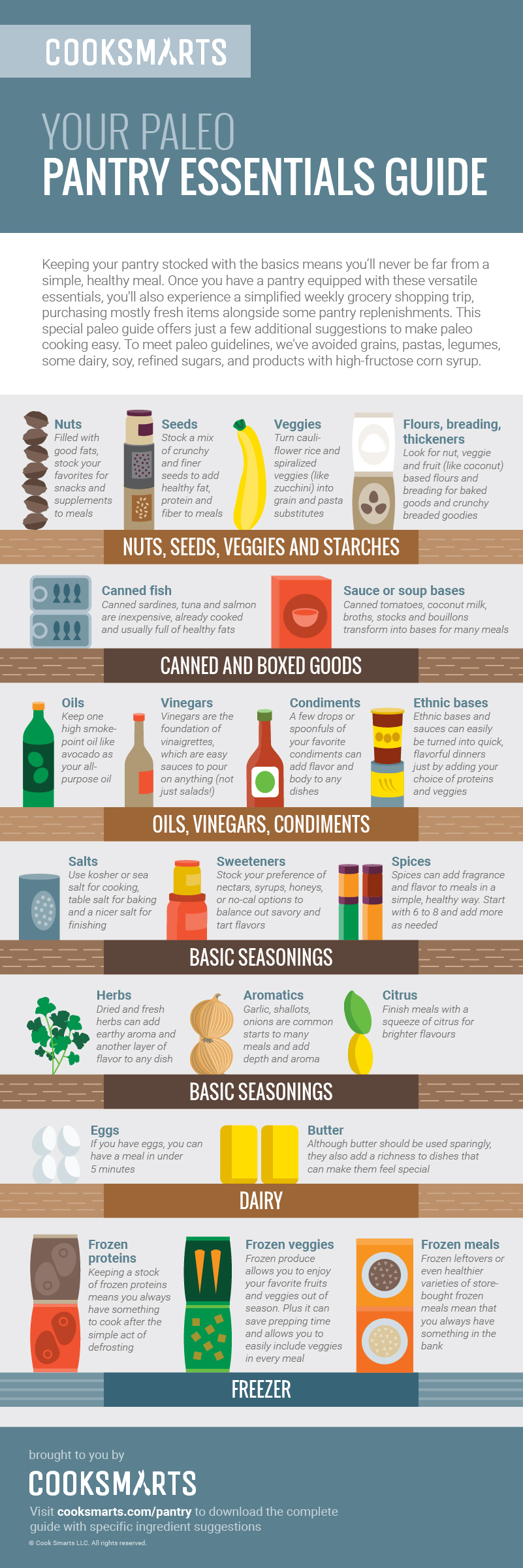 Guide to Paleo Pantry Essentials Infographic | Cook Smarts