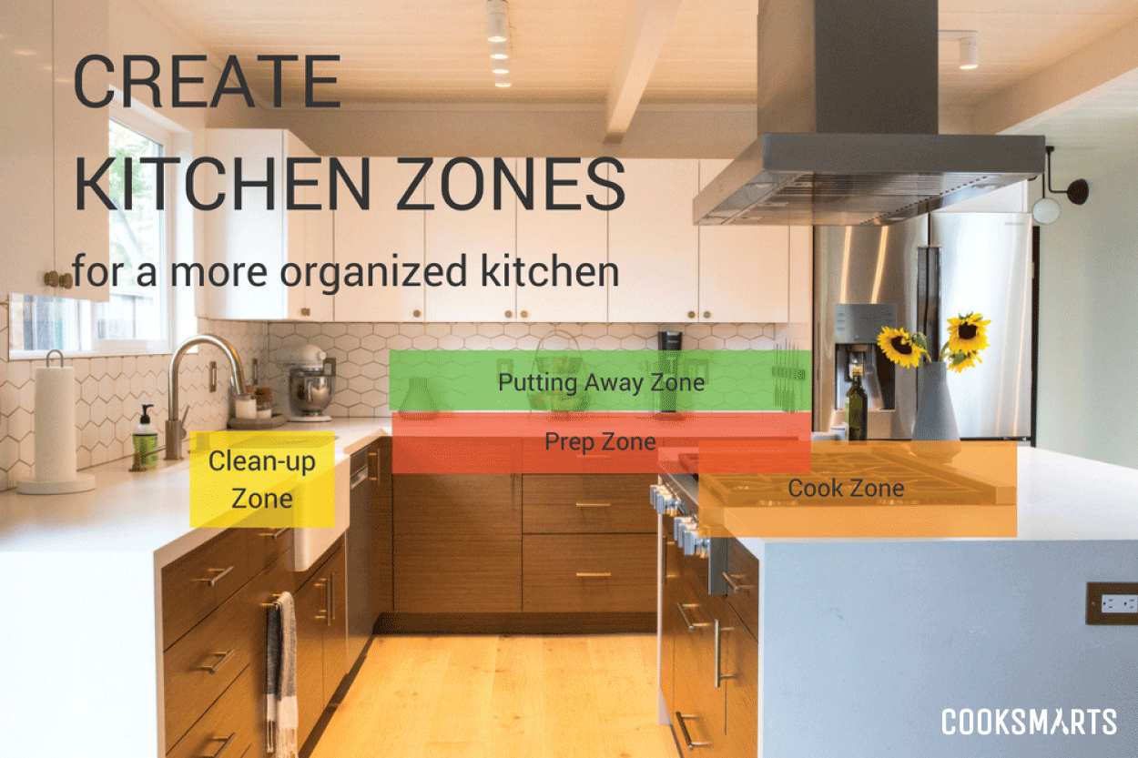 kitchen design zones  How to Organize Your Cabinets into Kitchen Zones