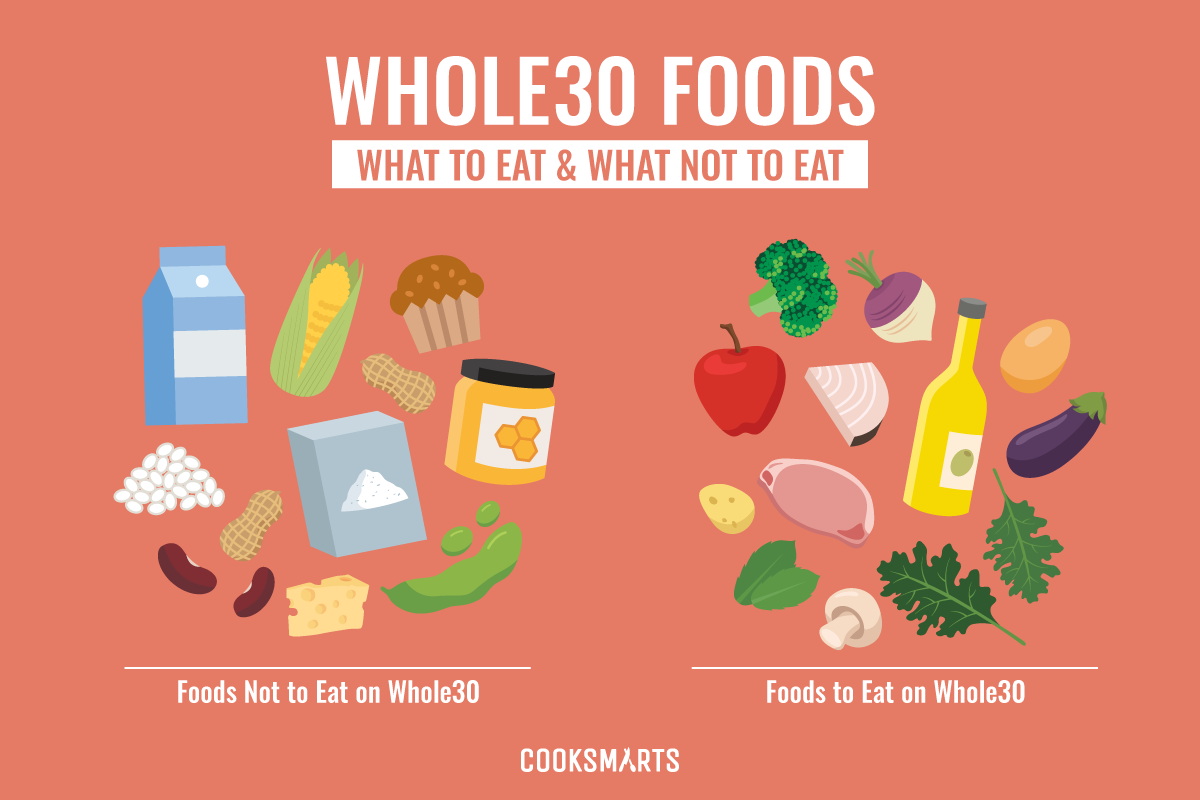 what diet is the whole 30