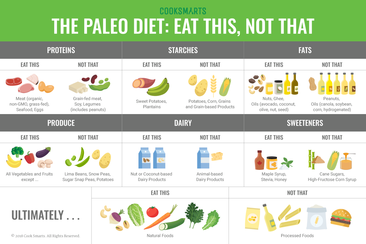 can you eat peanuts on paleo diet