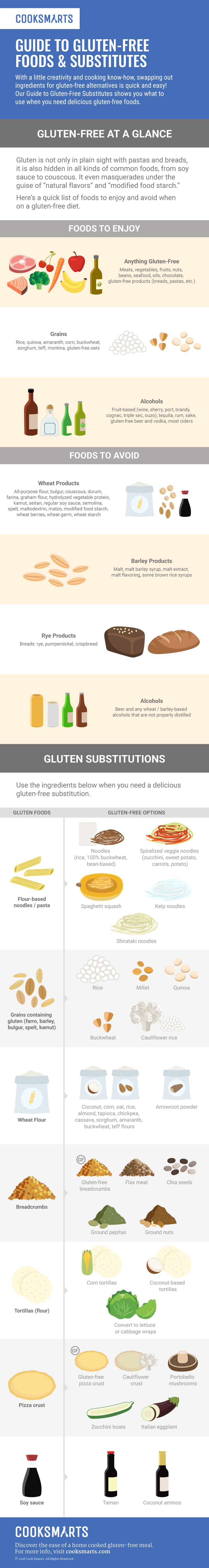 Guide to Gluten-Free Substitutes [Infographic] | Cook Smarts