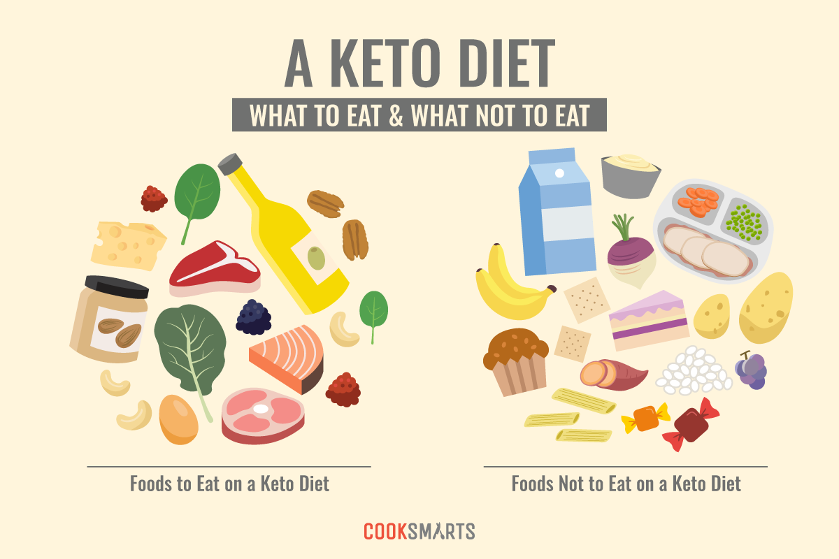 What Is The Keto Diet And How Does It Work Infographic Cook Smarts