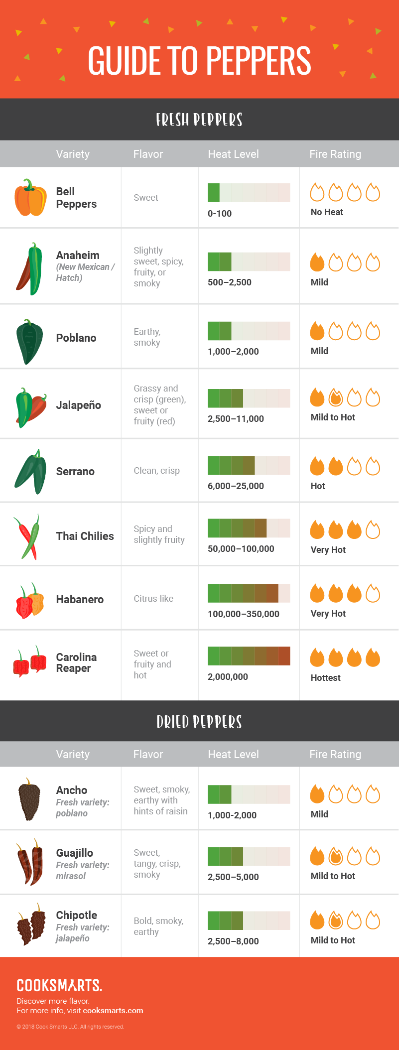 Guide to Peppers [Infographic] | Cook Smarts