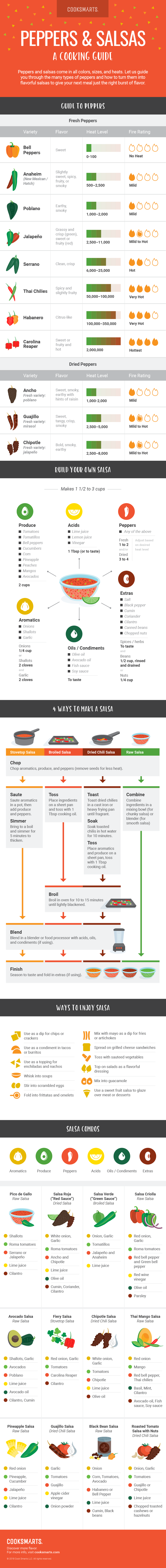 Guide to Peppers and Salsas [Infographic] | Cook Smarts