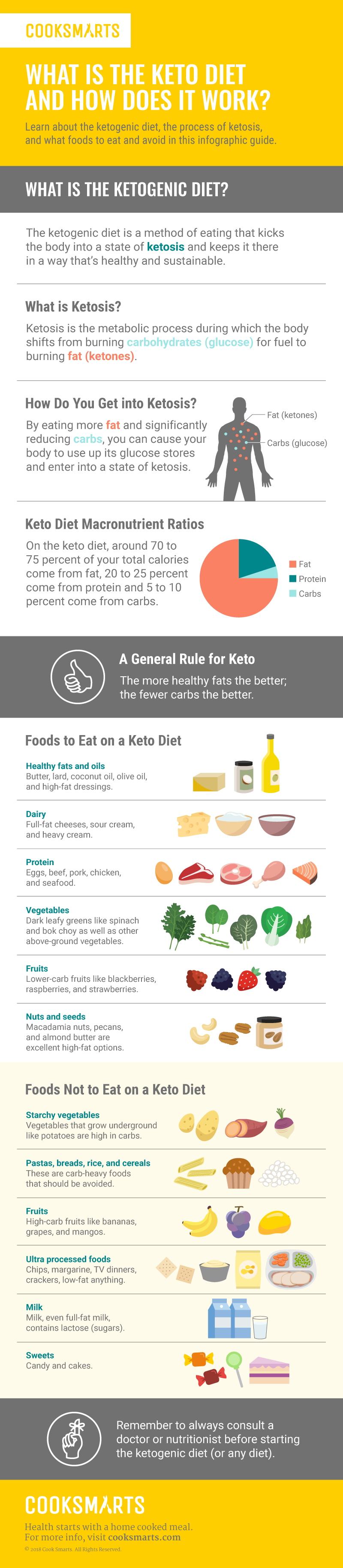Whats a ketogenic diet