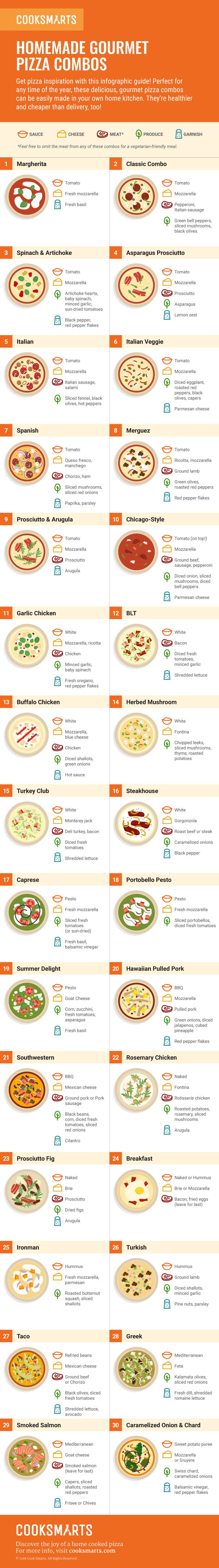 Homemade Gourmet Pizza Combos [Infographic] | Cook Smarts
