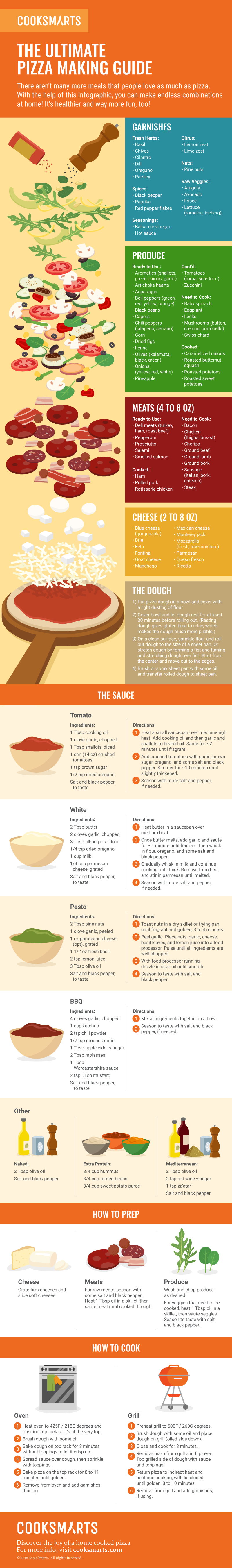 The Ultimate Pizza Making Guide [Infographic] | Cook Smarts